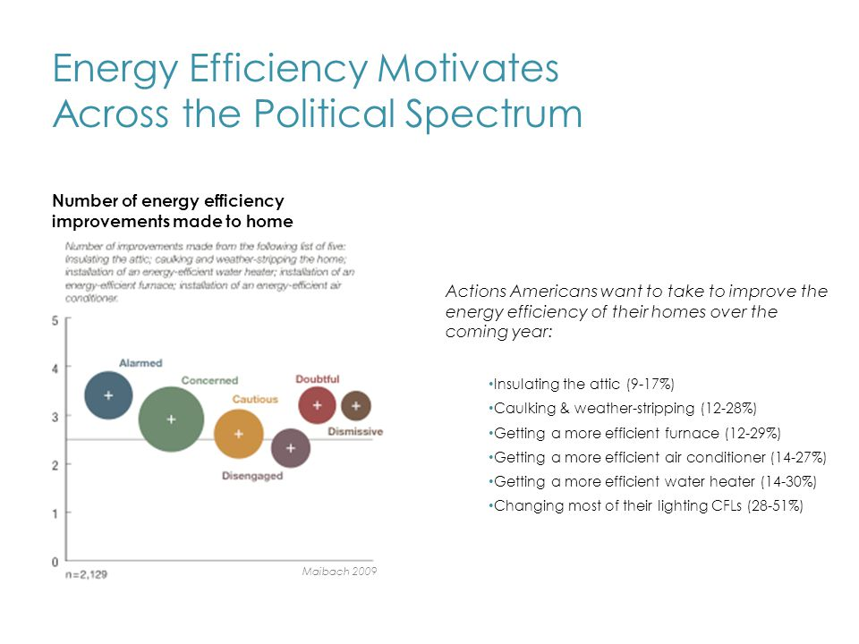 Energy Efficiency Motivates Across the Political Spectrum Number of energy efficiency improvements made to home Actions Americans want to take to improve the energy efficiency of their homes over the coming year: Insulating the attic (9-17%) Caulking & weather-stripping (12-28%) Getting a more efficient furnace (12-29%) Getting a more efficient air conditioner (14-27%) Getting a more efficient water heater (14-30%) Changing most of their lighting CFLs (28-51%) Maibach 2009