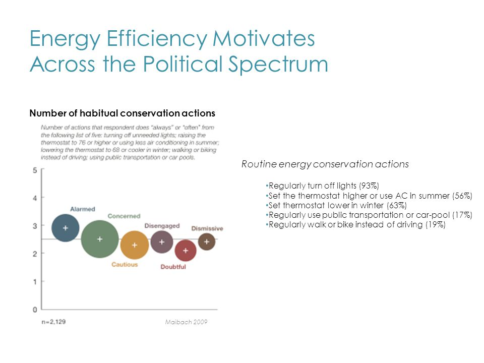 Energy Efficiency Motivates Across the Political Spectrum Maibach 2009 Number of habitual conservation actions Routine energy conservation actions Regularly turn off lights (93%) Set the thermostat higher or use AC in summer (56%) Set thermostat lower in winter (63%) Regularly use public transportation or car-pool (17%) Regularly walk or bike instead of driving (19%) Maibach 2009