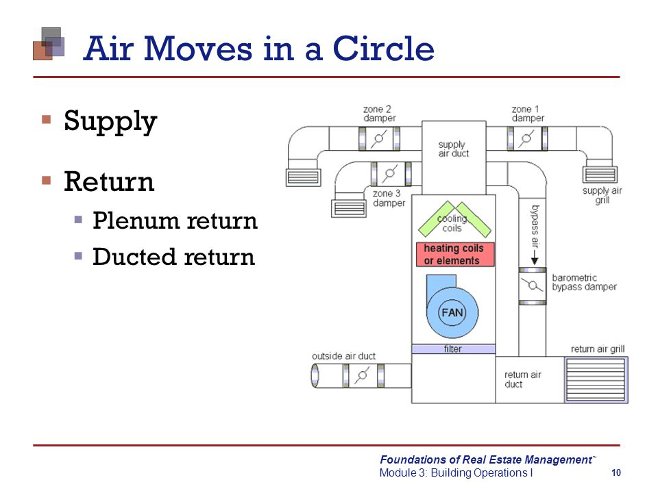Foundations of Real Estate Management Module 3: Building Operations I TM 10 Air Moves in a Circle  Supply  Return  Plenum return  Ducted return