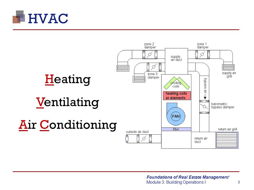 Foundations of Real Estate Management Module 3: Building Operations I TM 4 Ventilation System  Provides outside air  Removes stale air  Filtration