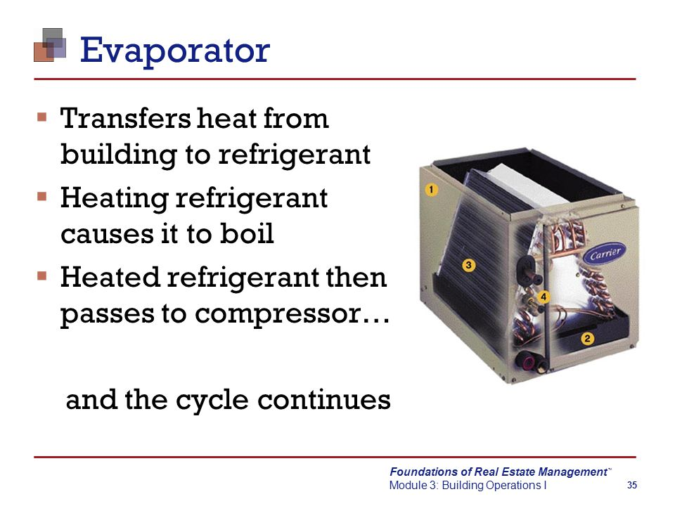Foundations of Real Estate Management Module 3: Building Operations I TM 35 Evaporator  Transfers heat from building to refrigerant  Heating refrigerant causes it to boil  Heated refrigerant then passes to compressor… and the cycle continues