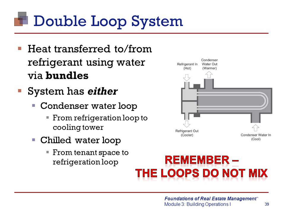 Foundations of Real Estate Management Module 3: Building Operations I TM 39 Double Loop System  Heat transferred to/from refrigerant using water via bundles  System has either  Condenser water loop  From refrigeration loop to cooling tower  Chilled water loop  From tenant space to refrigeration loop
