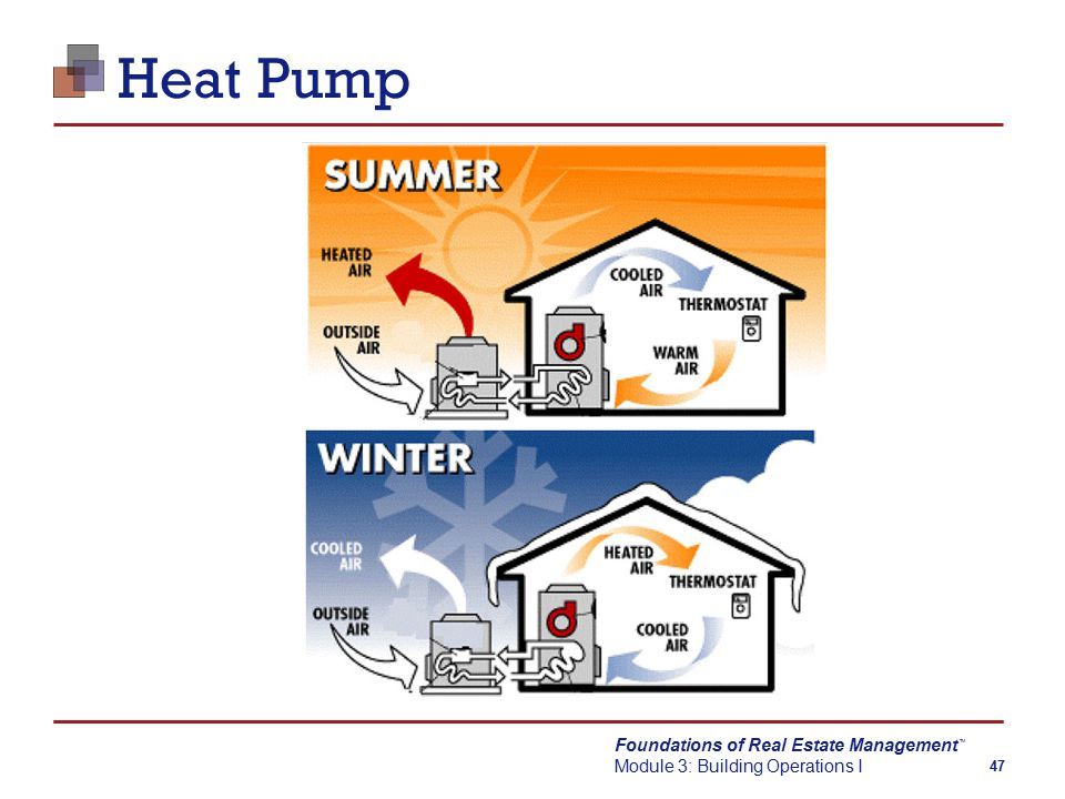 Foundations of Real Estate Management Module 3: Building Operations I TM 47 Heat Pump