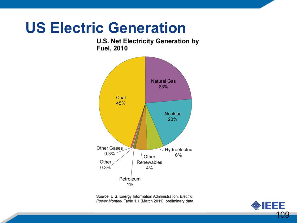US Electric Generation 109