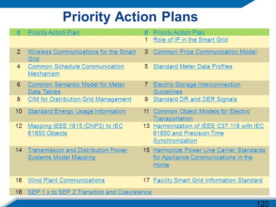Priority Action Plans #Priority Action Plan# 1Role of IP in the Smart Grid 2Wireless Communications for the Smart Grid 3Common Price Communication Mod