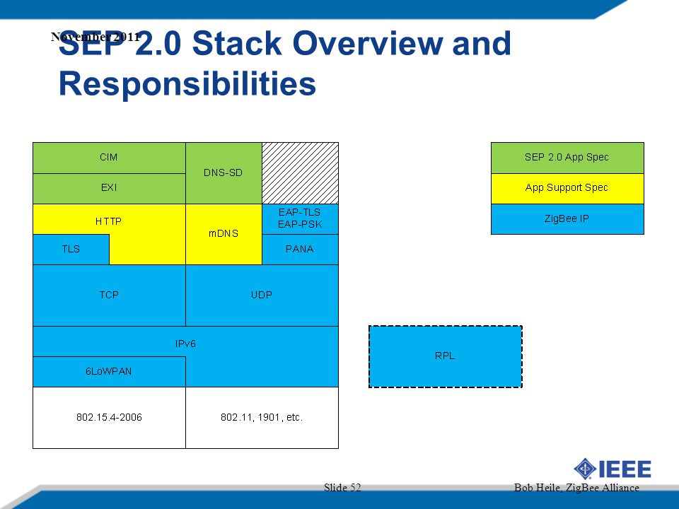 SEP 2.0 Stack Overview and Responsibilities Slide 52 November 2011 Bob Heile, ZigBee Alliance