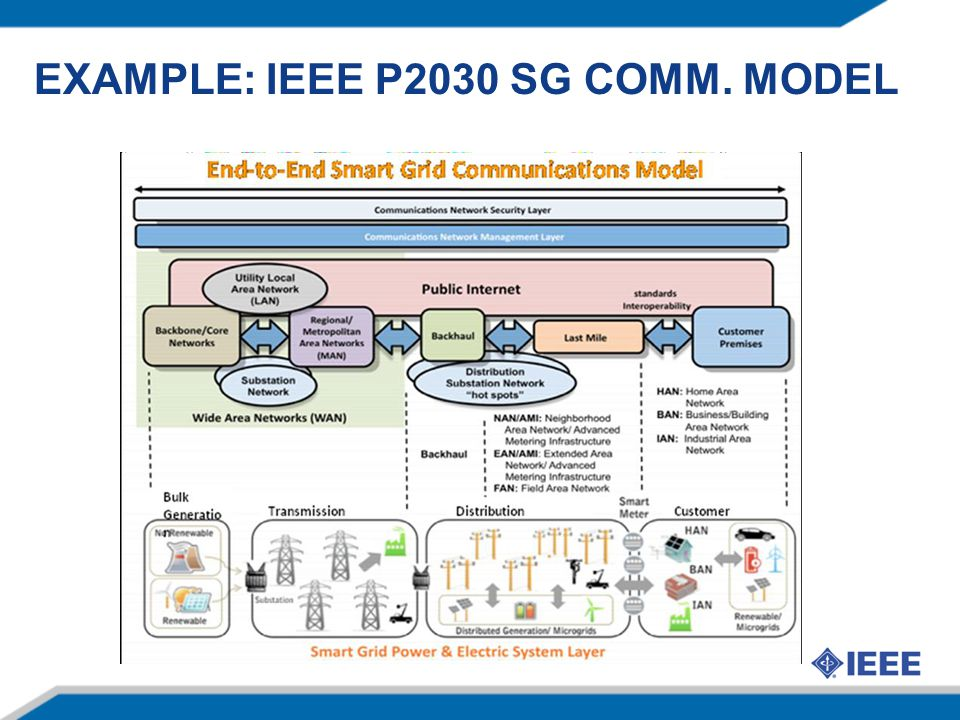 197 Nov 11IEEE Atlanta, November 11 - Smart Grid Update ETSI ERM TG28 – Short Range Devices (SRD) –PHY/MAC Work Items on Smart Metering  Based on 15.4g –PHY specification in Task Group approval  Possible Technical Committee approval in November or December  Published in early 2012 –MAC technical work started  Target stable draft April '12  Publish Summer '12 –Included in ETSI Work Program under M441