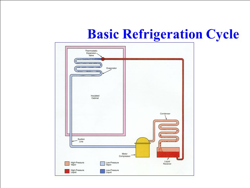 1.18.5 Basic Refrigeration Cycle