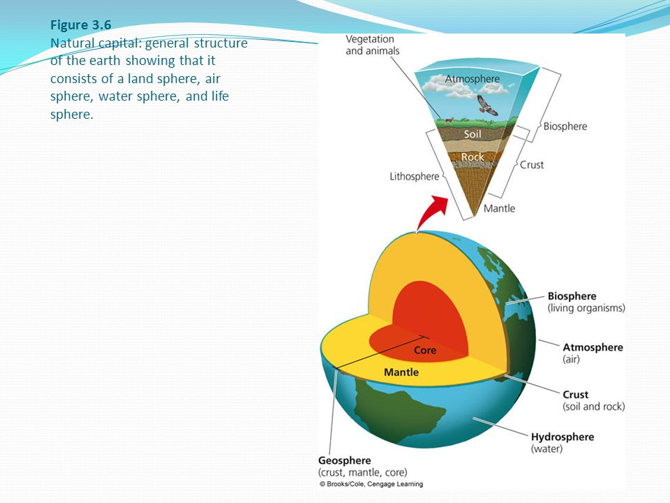 Figure 3.6 Natural capital: general structure of the earth showing that it consists of a land sphere, air sphere, water sphere, and life sphere.