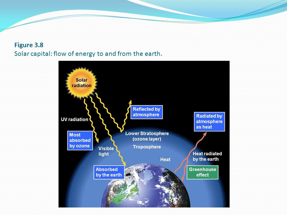 Figure 3.8 Solar capital: flow of energy to and from the earth.