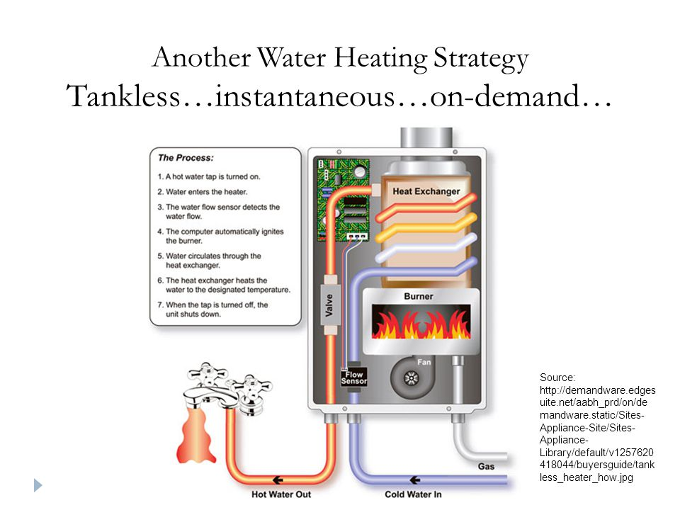 Another Water Heating Strategy Tankless…instantaneous…on-demand… Source: http://demandware.edges uite.net/aabh_prd/on/de mandware.static/Sites- Appliance-Site/Sites- Appliance- Library/default/v1257620 418044/buyersguide/tank less_heater_how.jpg