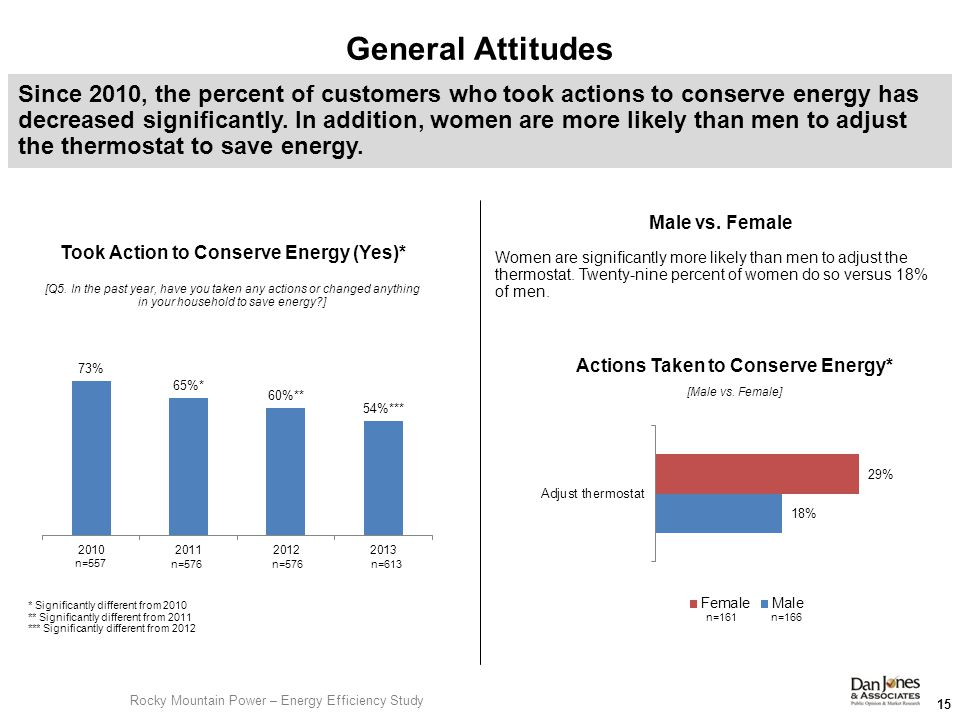 Male vs.Female Women are significantly more likely than men to adjust the thermostat.