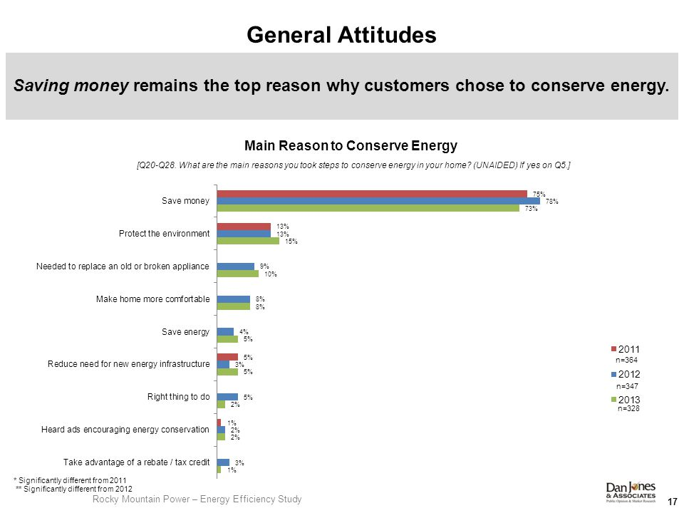 General Attitudes 17 Saving money remains the top reason why customers chose to conserve energy.