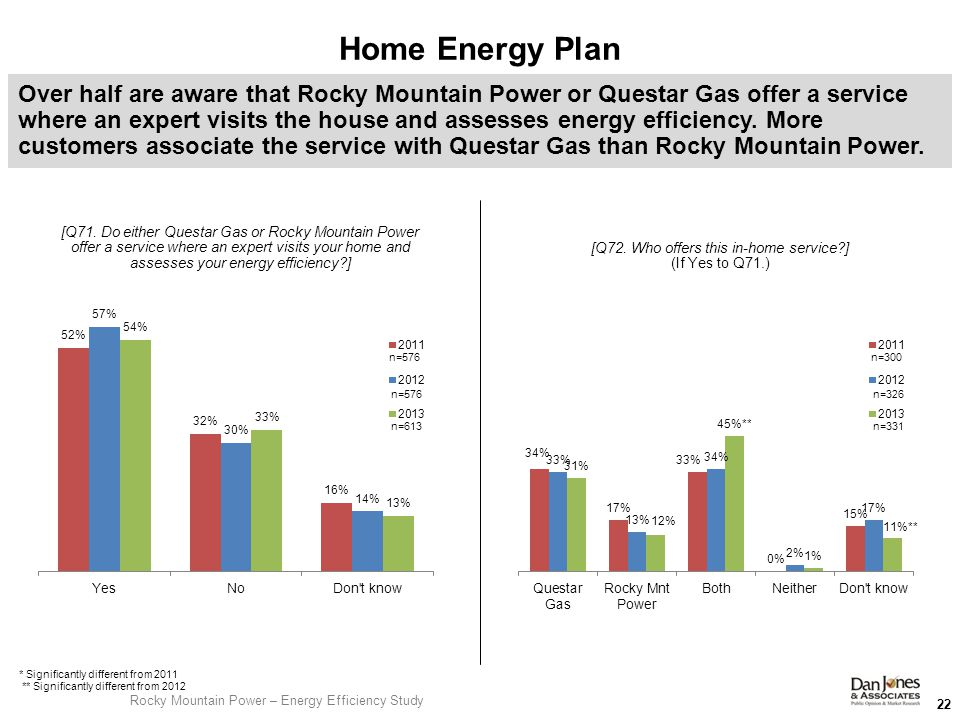 Home Energy Plan 22 Over half are aware that Rocky Mountain Power or Questar Gas offer a service where an expert visits the house and assesses energy efficiency.