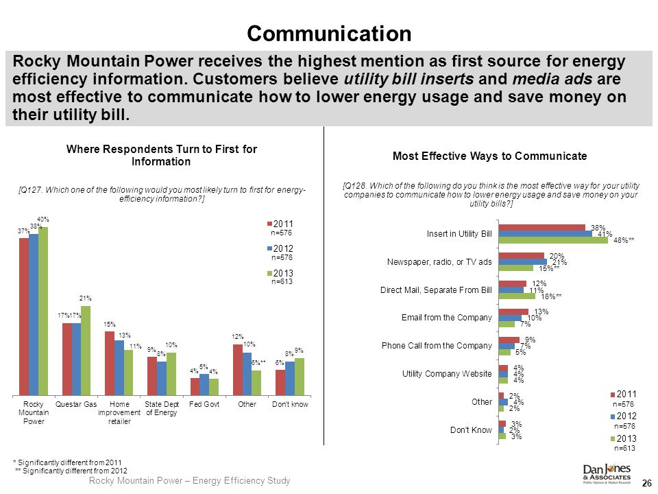 [Q127. Which one of the following would you most likely turn to first for energy- efficiency information?] 26 Rocky Mountain Power receives the highes