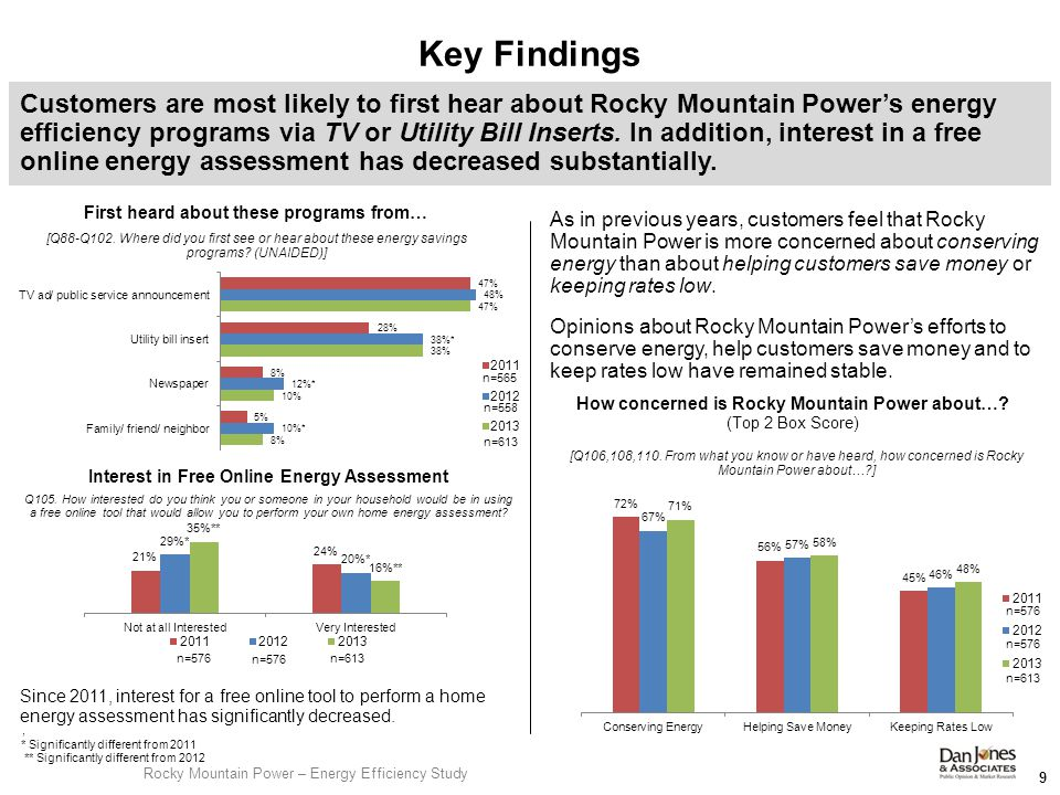 Since 2011, interest for a free online tool to perform a home energy assessment has significantly decreased.