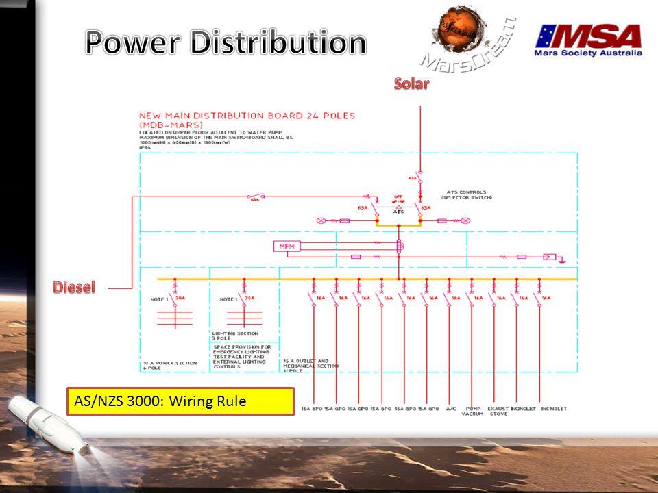 AS/NZS 3000: Wiring Rule