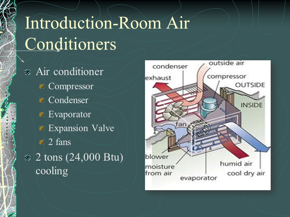 Introduction-Room Air Conditioners Air conditioner Compressor Condenser Evaporator Expansion Valve 2 fans 2 tons (24,000 Btu) cooling