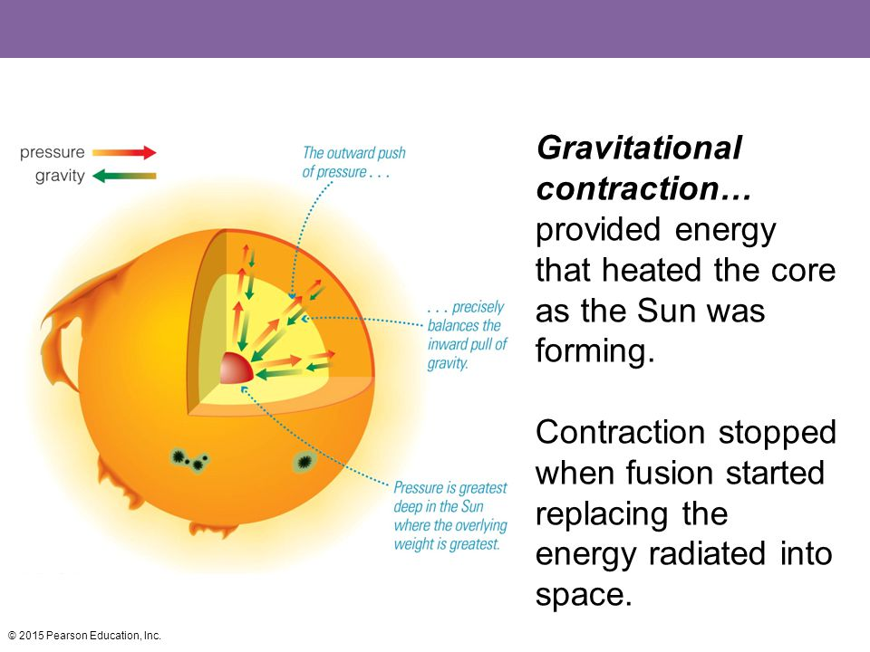 Gravitational contraction… provided energy that heated the core as the Sun was forming. Contraction stopped when fusion started replacing the energy r