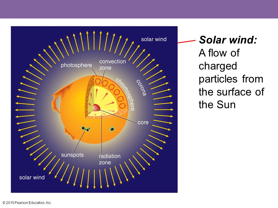 Solar wind: A flow of charged particles from the surface of the Sun © 2015 Pearson Education, Inc.