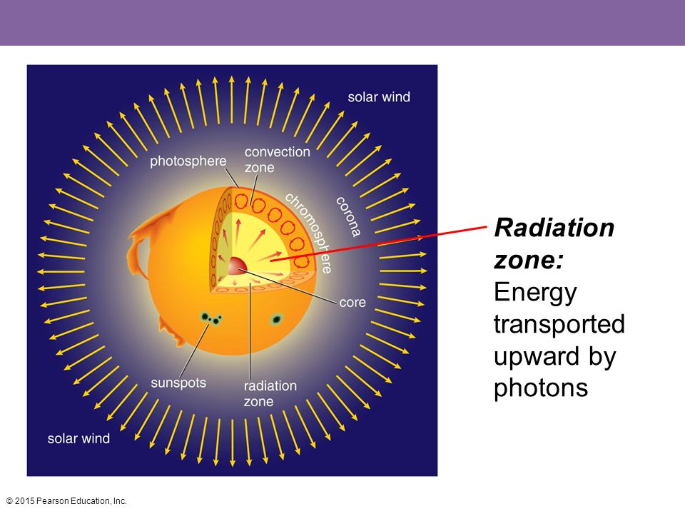 Radiation zone: Energy transported upward by photons © 2015 Pearson Education, Inc.