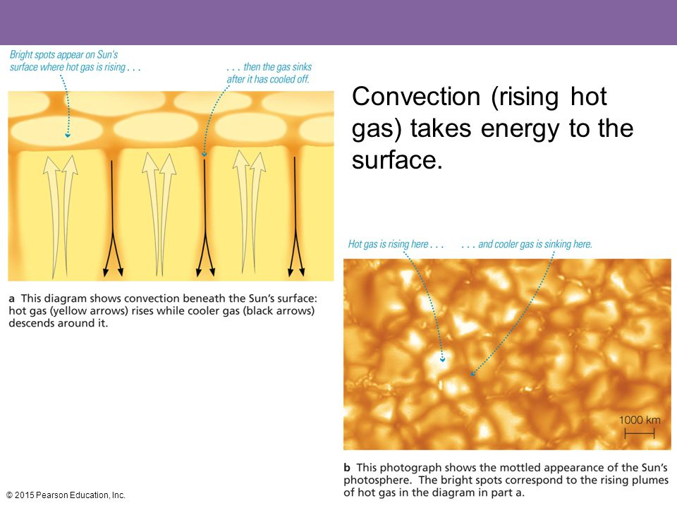 Convection (rising hot gas) takes energy to the surface. © 2015 Pearson Education, Inc.