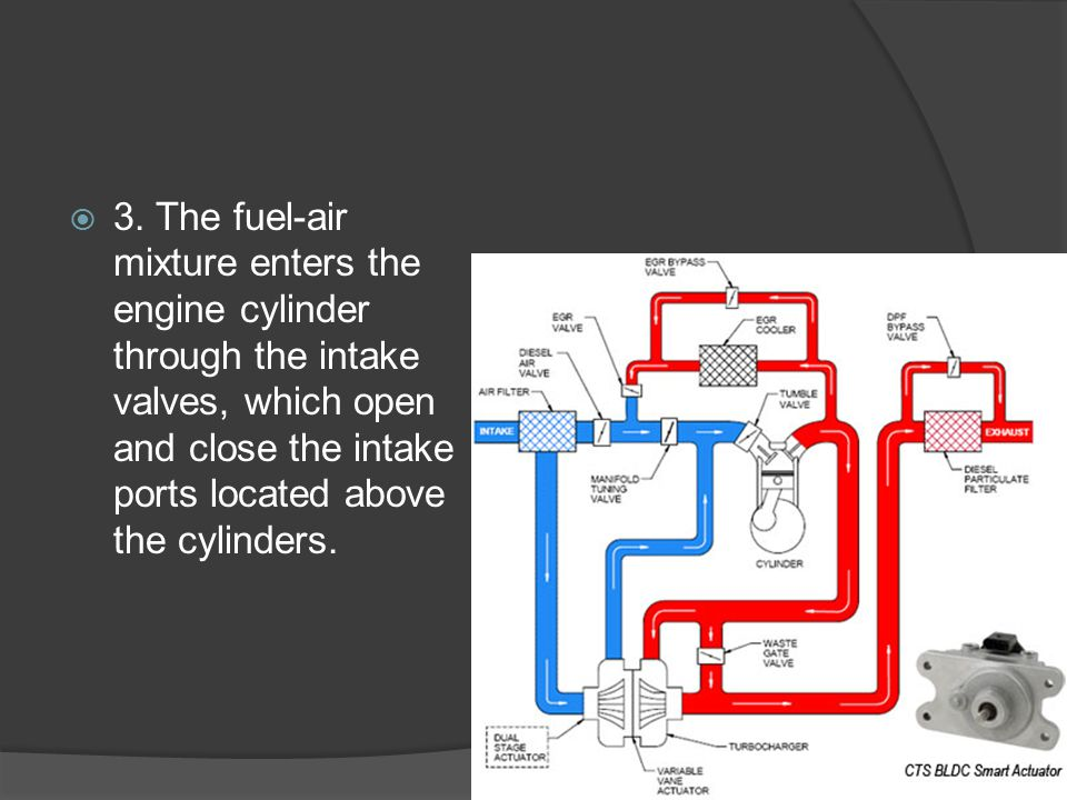  3. The fuel-air mixture enters the engine cylinder through the intake valves, which open and close the intake ports located above the cylinders.