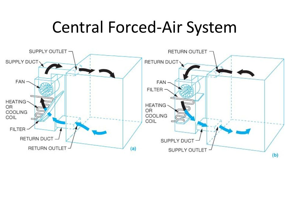 Central Forced-Air System