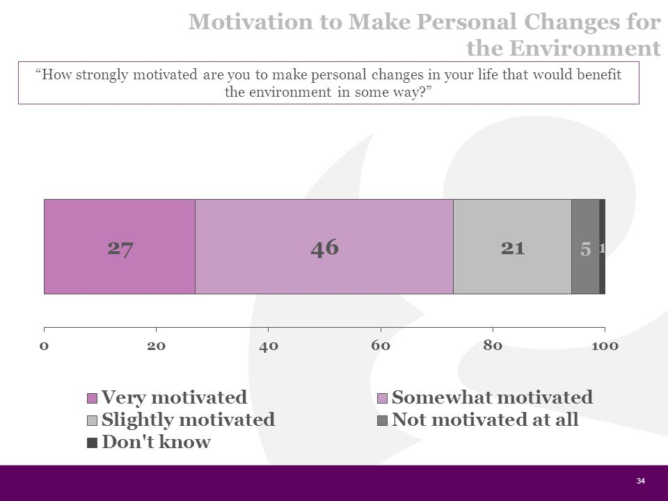 34 How strongly motivated are you to make personal changes in your life that would benefit the environment in some way? Motivation to Make Personal Changes for the Environment
