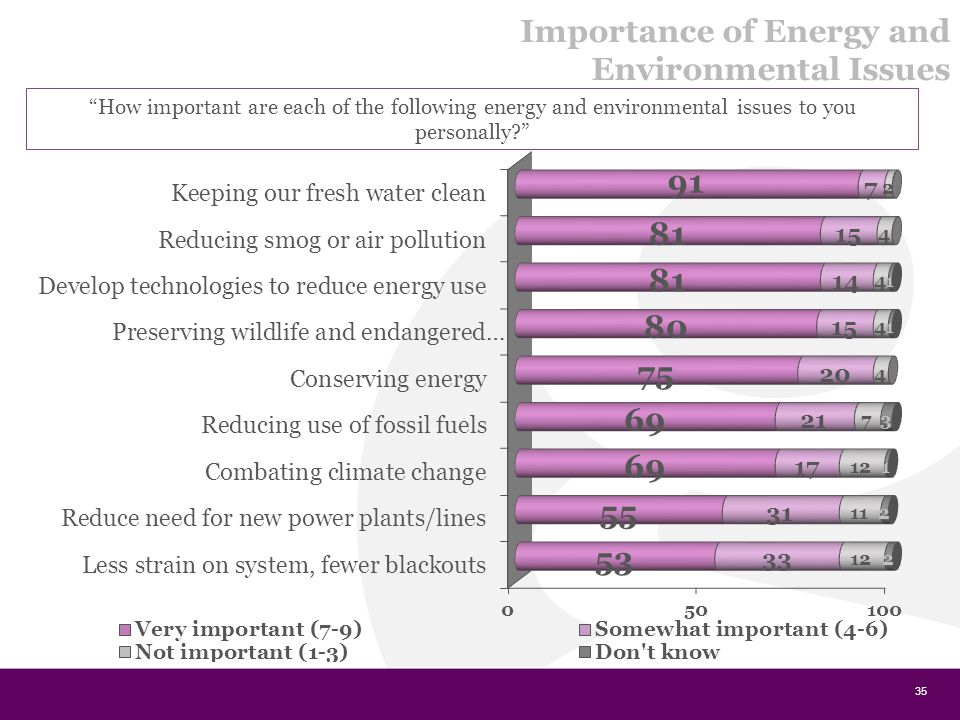 35 How important are each of the following energy and environmental issues to you personally Importance of Energy and Environmental Issues