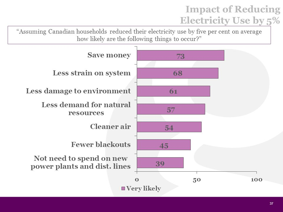 37 Assuming Canadian households reduced their electricity use by five per cent on average how likely are the following things to occur Impact of Reducing Electricity Use by 5%