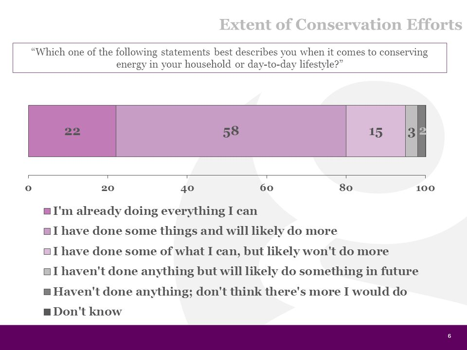 6 Which one of the following statements best describes you when it comes to conserving energy in your household or day-to-day lifestyle? Extent of Conservation Efforts