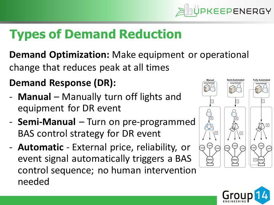 Types of Demand Reduction Demand Optimization: Make equipment or operational change that reduces peak at all times Demand Response (DR): -Manual – Manually turn off lights and equipment for DR event -Semi-Manual – Turn on pre-programmed BAS control strategy for DR event -Automatic - External price, reliability, or event signal automatically triggers a BAS control sequence; no human intervention needed