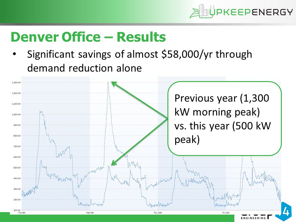 Denver Office – Results Significant savings of almost $58,000/yr through demand reduction alone Previous year (1,300 kW morning peak) vs.