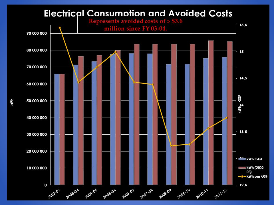 Represents avoided costs of > $3.6 million since FY 03-04.