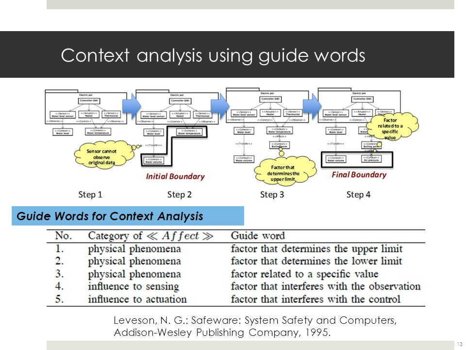 Context analysis using guide words Guide Words for Context Analysis Leveson, N.