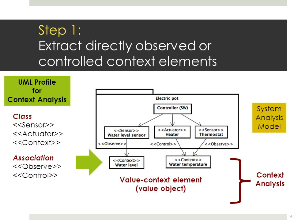 Step 1: Extract directly observed or controlled context elements 14 Class > System Analysis Model Context Analysis Value-context element (value object) UML Profile for Context Analysis Association >
