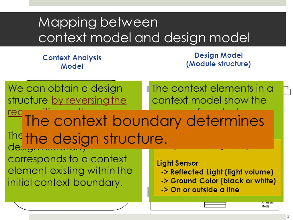 Mapping between context model and design model 21 Context Analysis Model Design Model (Module structure) Recognition Goal (logical) Initial context boundary Sensed Data (physical) logical physical Recognition Path Sensor The context elements in a context model show the process of context recognition.