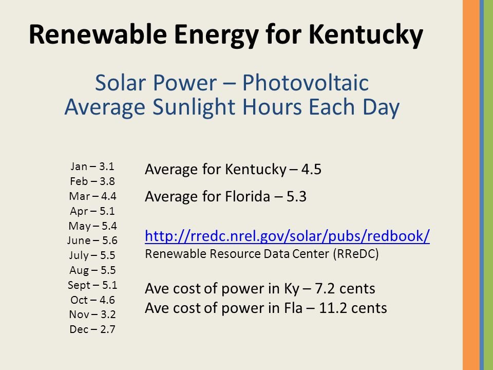 Renewable Energy for Kentucky Solar Power – Photovoltaic Average Sunlight Hours Each Day Jan – 3.1 Feb – 3.8 Mar – 4.4 Apr – 5.1 May – 5.4 June – 5.6 July – 5.5 Aug – 5.5 Sept – 5.1 Oct – 4.6 Nov – 3.2 Dec – 2.7 Average for Kentucky – 4.5 Average for Florida – 5.3 http://rredc.nrel.gov/solar/pubs/redbook/ Renewable Resource Data Center (RReDC) Ave cost of power in Ky – 7.2 cents Ave cost of power in Fla – 11.2 cents