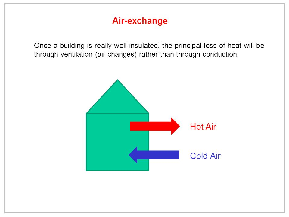 Air-exchange Once a building is really well insulated, the principal loss of heat will be through ventilation (air changes) rather than through conduction.