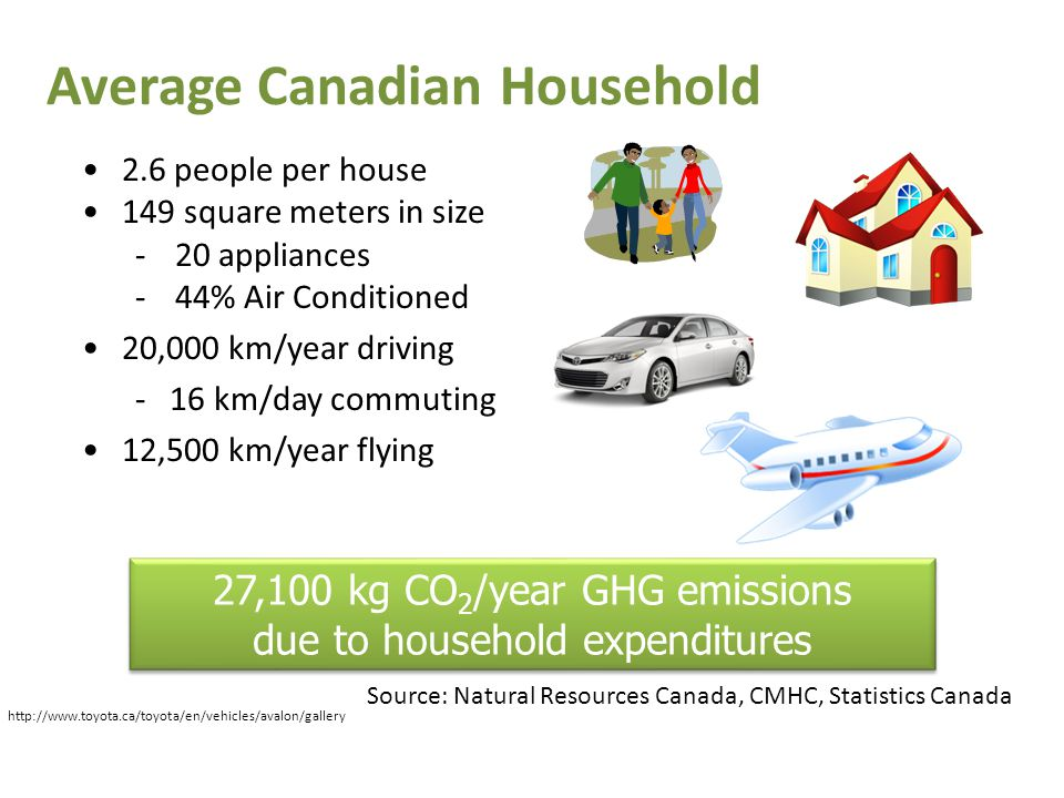 Average Canadian Household 2.6 people per house 149 square meters in size -20 appliances -44% Air Conditioned 20,000 km/year driving - 16 km/day commuting 12,500 km/year flying 27,100 kg CO 2 /year GHG emissions due to household expenditures 27,100 kg CO 2 /year GHG emissions due to household expenditures Source: Natural Resources Canada, CMHC, Statistics Canada 10 http://www.toyota.ca/toyota/en/vehicles/avalon/gallery