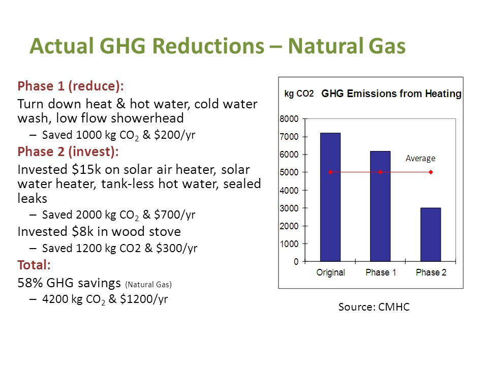 Actual GHG Reductions – Natural Gas Phase 1 (reduce): Turn down heat & hot water, cold water wash, low flow showerhead – Saved 1000 kg CO 2 & $200/yr Phase 2 (invest): Invested $15k on solar air heater, solar water heater, tank-less hot water, sealed leaks – Saved 2000 kg CO 2 & $700/yr Invested $8k in wood stove – Saved 1200 kg CO2 & $300/yr Total: 58% GHG savings (Natural Gas) – 4200 kg CO 2 & $1200/yr Source: CMHC 13