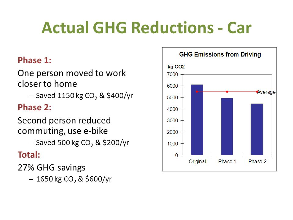 Actual GHG Reductions - Car Phase 1: One person moved to work closer to home – Saved 1150 kg CO 2 & $400/yr Phase 2: Second person reduced commuting, use e-bike – Saved 500 kg CO 2 & $200/yr Total: 27% GHG savings – 1650 kg CO 2 & $600/yr 19