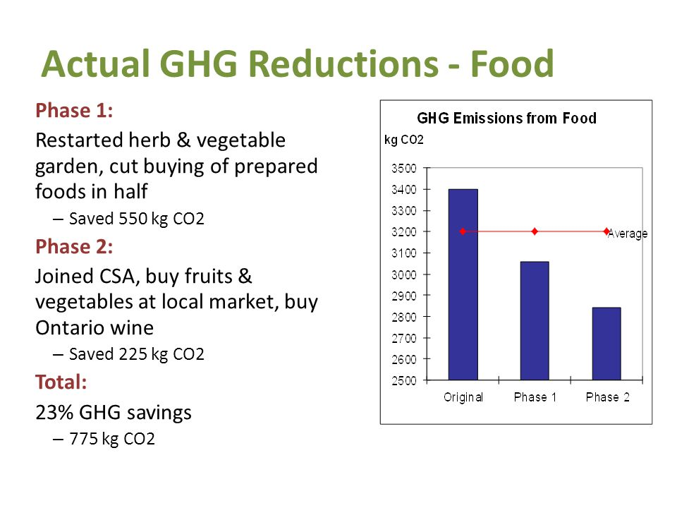 Actual GHG Reductions - Food Phase 1: Restarted herb & vegetable garden, cut buying of prepared foods in half – Saved 550 kg CO2 Phase 2: Joined CSA, buy fruits & vegetables at local market, buy Ontario wine – Saved 225 kg CO2 Total: 23% GHG savings – 775 kg CO2 21