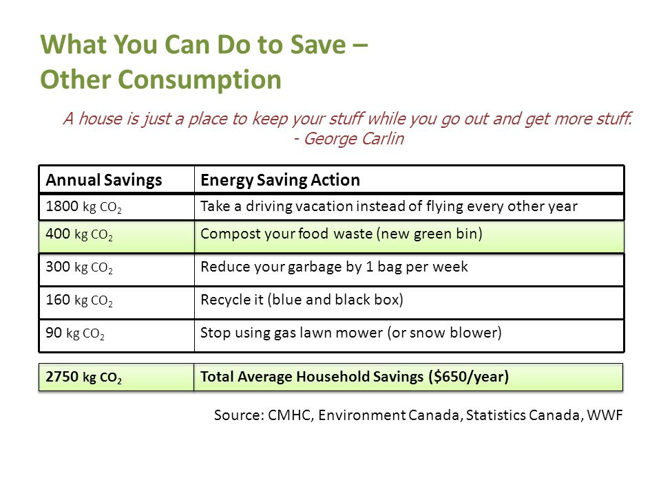 What You Can Do to Save – Other Consumption A house is just a place to keep your stuff while you go out and get more stuff.