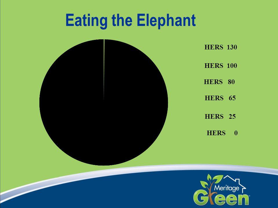 Eating the Elephant HERS 130 HERS 100 HERS 80 HERS 65 HERS 0 HERS 25
