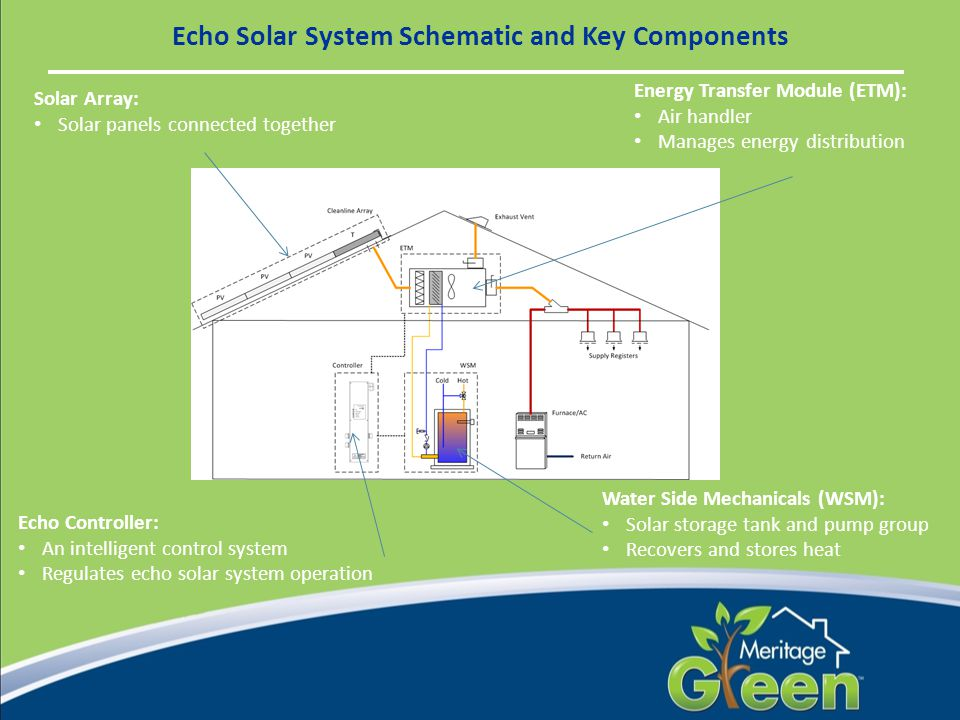 Echo Solar System Schematic and Key Components Solar Array: Solar panels connected together Water Side Mechanicals (WSM): Solar storage tank and pump group Recovers and stores heat Echo Controller: An intelligent control system Regulates echo solar system operation Energy Transfer Module (ETM): Air handler Manages energy distribution