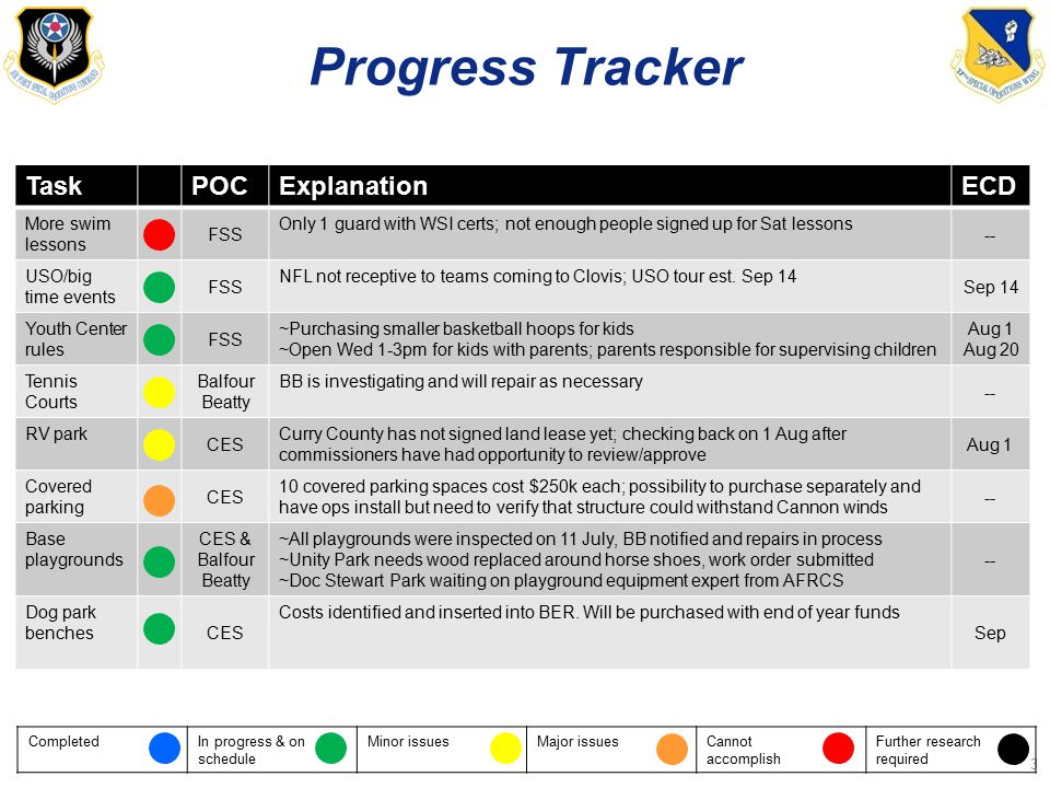 Progress Tracker 3 TaskPOCExplanationECD More swim lessons FSS Only 1 guard with WSI certs; not enough people signed up for Sat lessons -- USO/big time events FSS NFL not receptive to teams coming to Clovis; USO tour est.