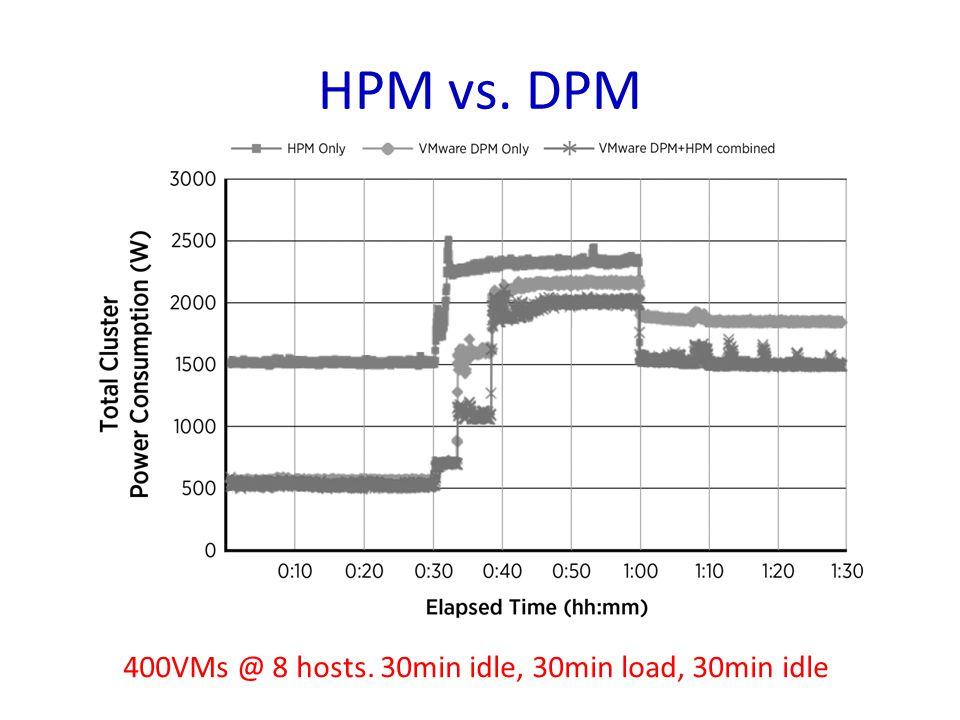 HPM vs. DPM 400VMs @ 8 hosts. 30min idle, 30min load, 30min idle