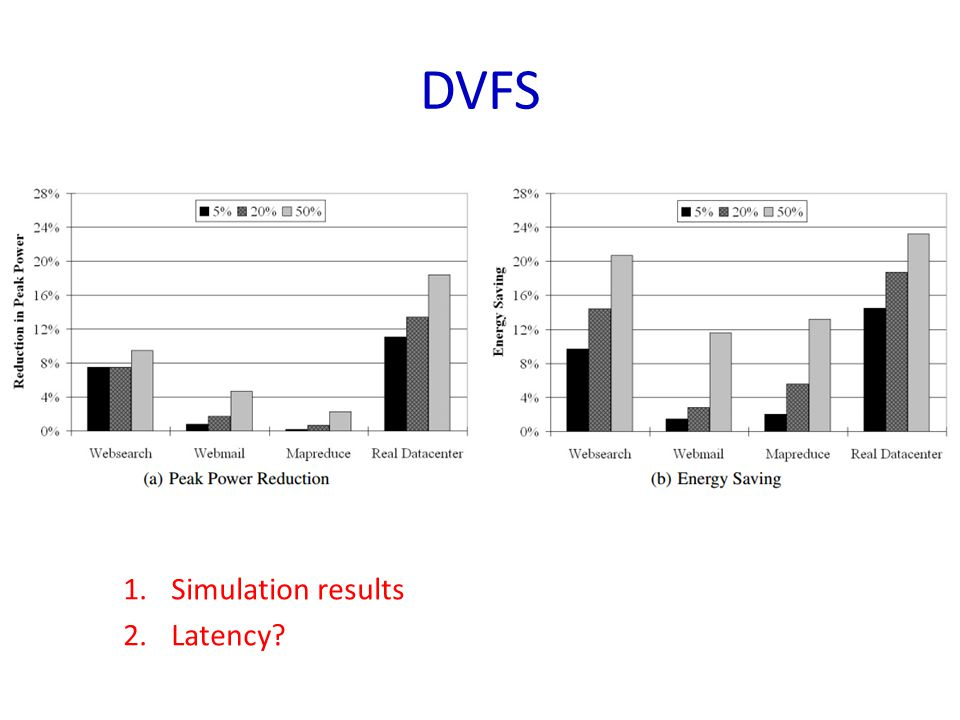 DVFS 1.Simulation results 2.Latency?
